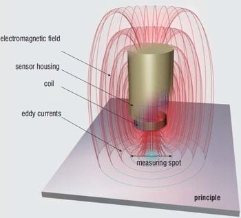 Principle-eddy-current