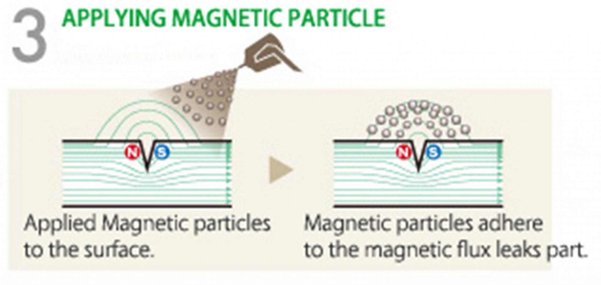 با 6 مرحله انجام تست غیرمخرب به شیوه ذرات مغناطیسی MT آشنا شوید